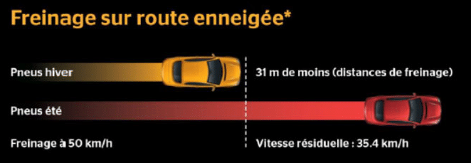 graphique freinage sur neige - la distance de freinage par temps de neige - L'auto école Drive Innov vous dit tout